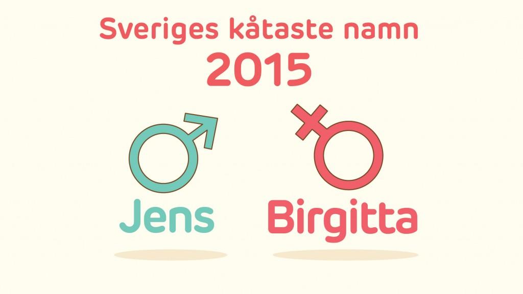 Årets sexigaste namn blev Jens och Birgitta
